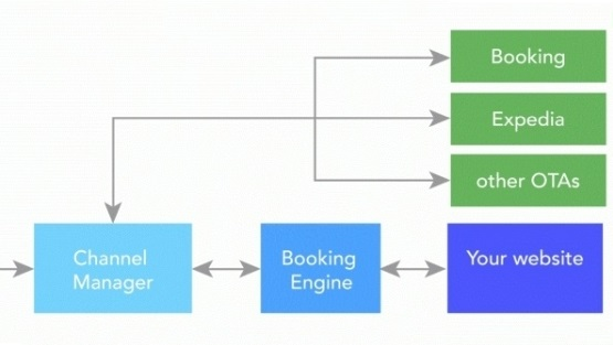 Booking engine and Channel manager for hotel