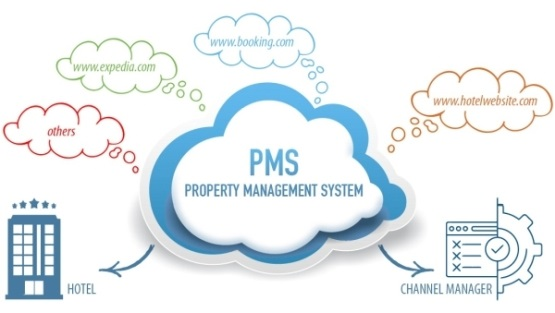 PMS system: hotel booking & front desk solutions